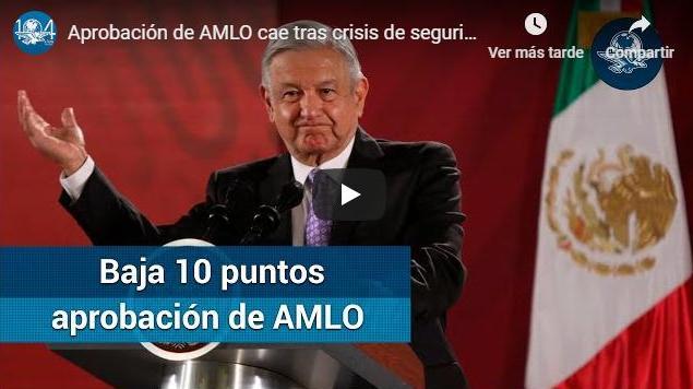 Violencia quita a AMLO diez puntos de aprobación: encuesta