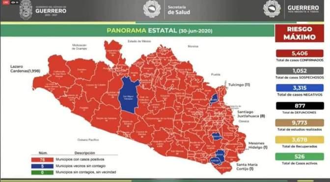Suman 5 mil 406 casos y 877 muertes por Covid en Guerrero